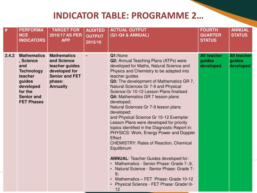 portfolio committee on basic education 22 august ppt download