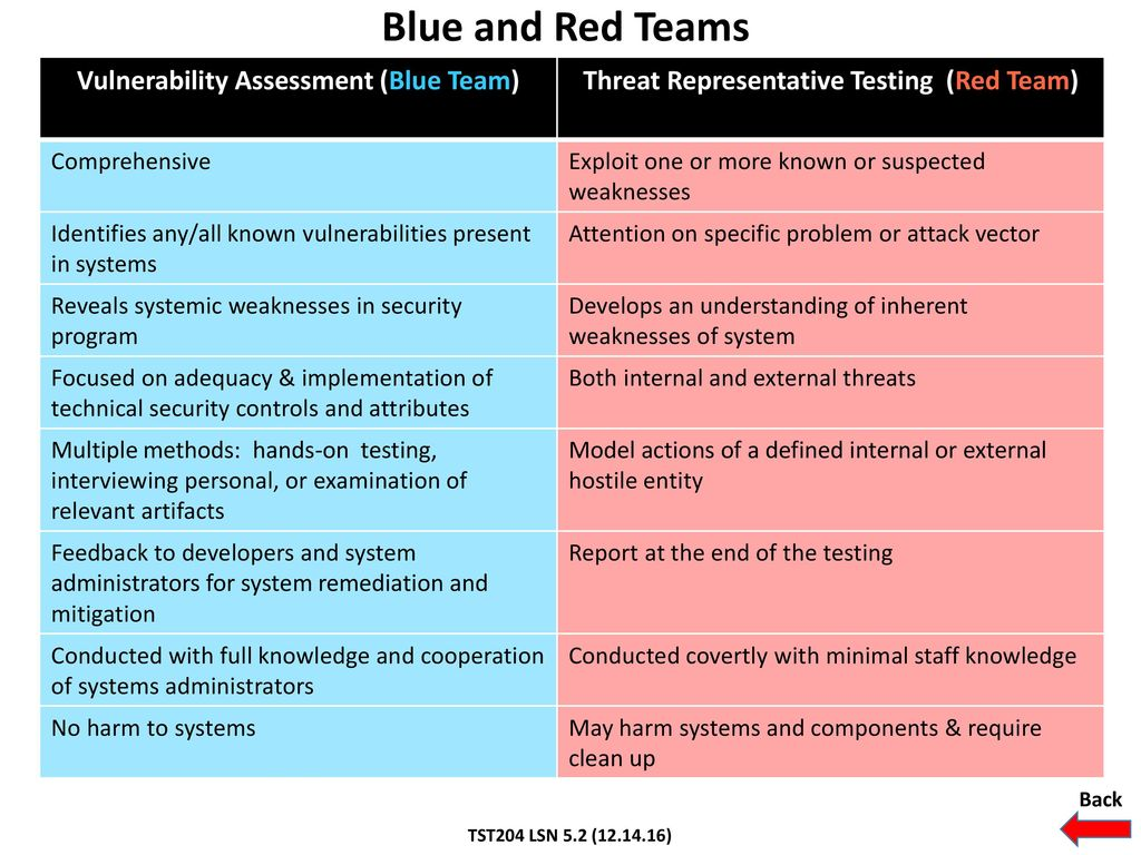lab 2 performing a vulnerability assessment Update vulnerability detection details and transfer the raw assessment data back teams that perform assessments should have a vulnerability assessment policy 1 vulnerability assessment tools will also be the same groups that will mitigate the.