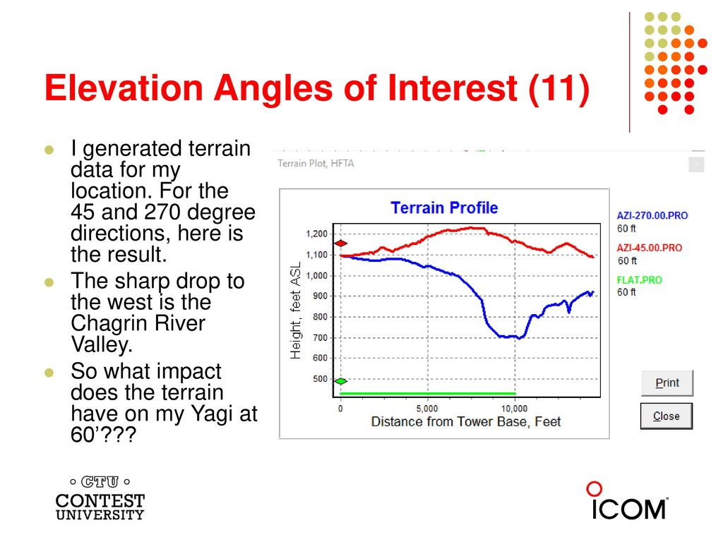 A Deep Dive Into Stacking Yagis By Greg Ordy WWWV Ppt Download - What's the elevation at my location