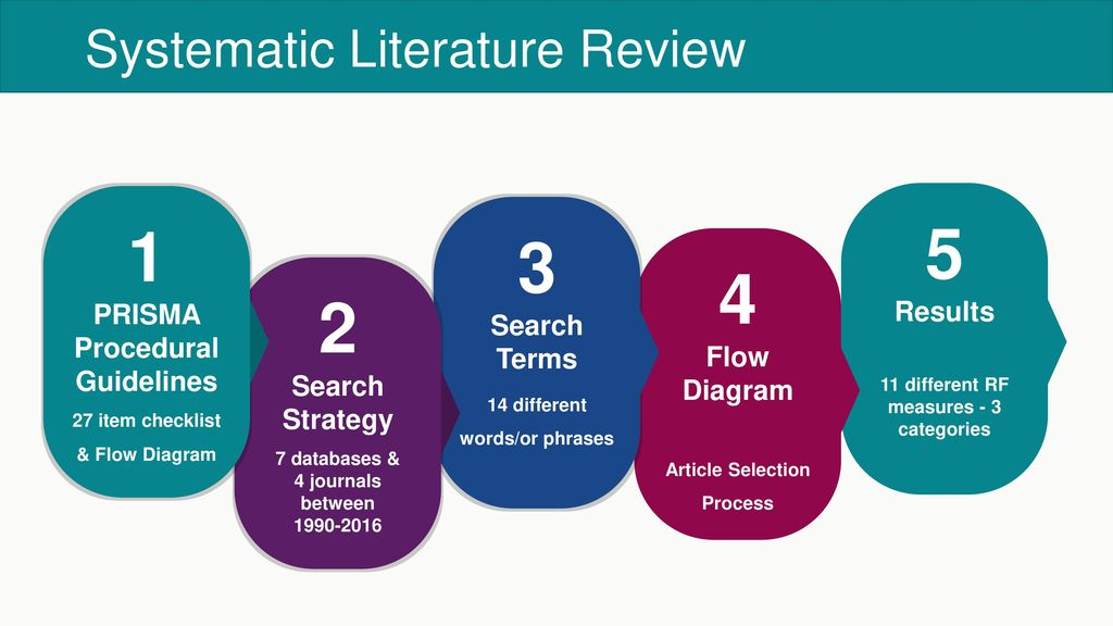 Results  QUOROM flowchart of the systematic literature review  ScienceDirect Fig    Activities in the systematic literature review process