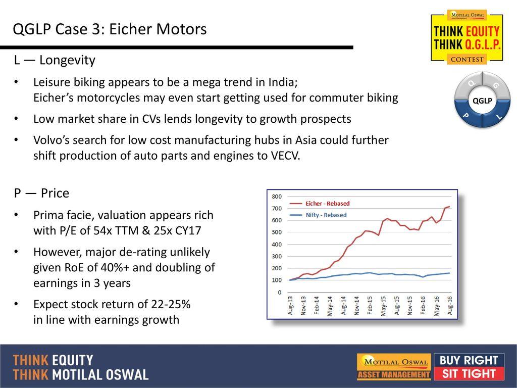 eicher market cap from to