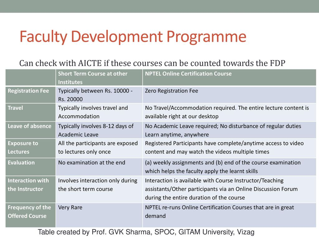 three days faculty development programme 3 day faculty development program on ³5hfhqw t uhqgvlq6ljqdo3urfhvvlqj´ (27 -04 -2017 to 29 -04 -2017) detailed lecture schedule date 9:30 -1100 11:00 .
