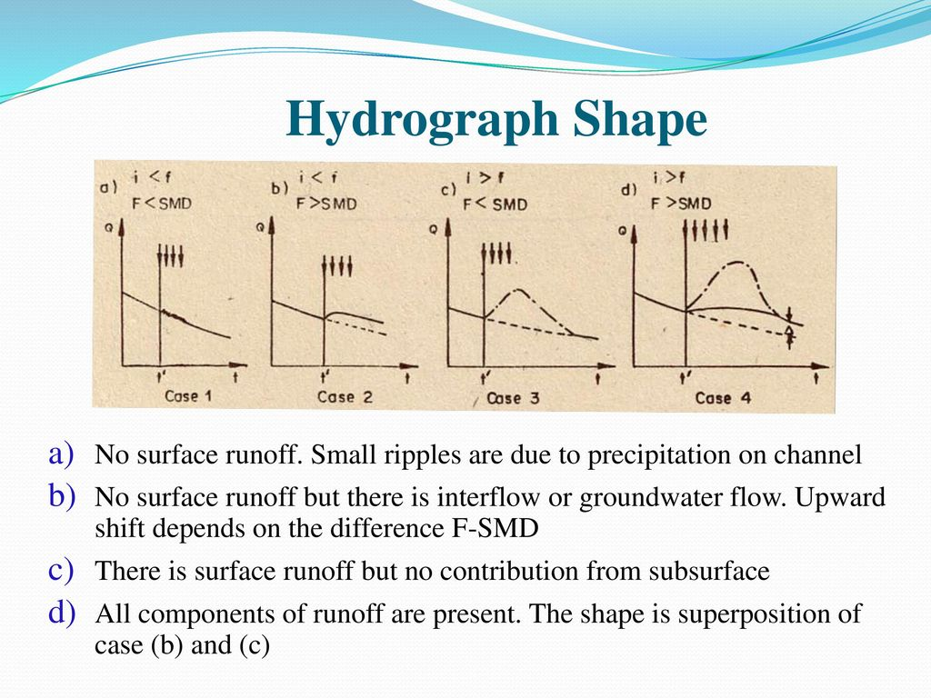 the shape of a hydrograph These instruments record the stream's discharge on a hydrograph  actually, the  shape and magnitude of the hydrograph is controlled by two sets of factors.