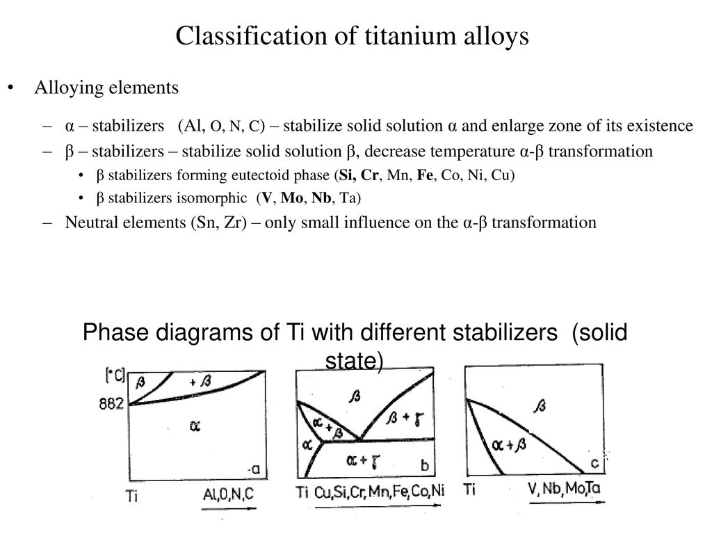 Review of the course aircraft materials ppt download 45 classification of titanium alloys pooptronica