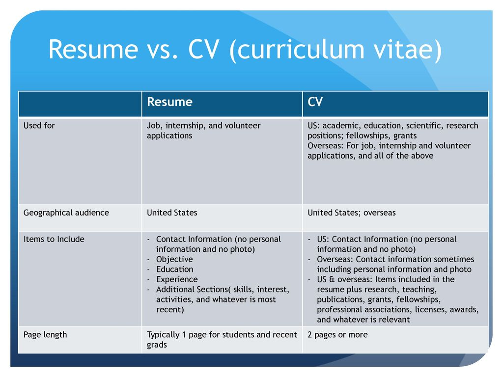 Famous When To Use Resume Vs Cv Images - Professional Resume ...