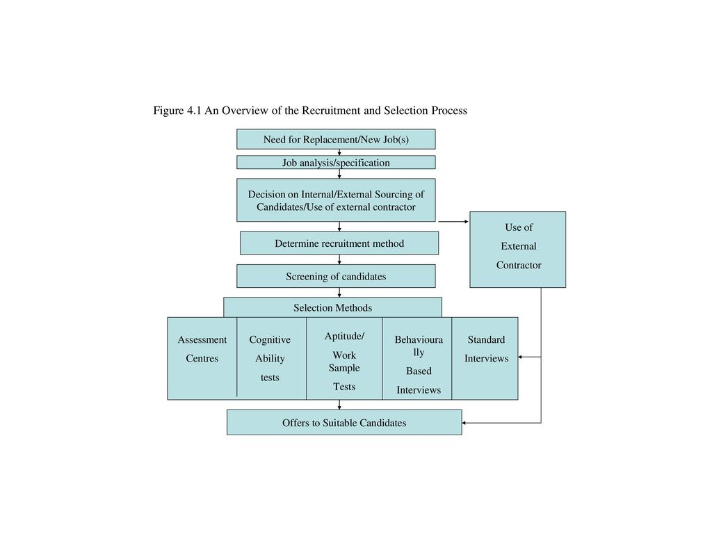 the role of recruitment and selection Identify the competencies for effective job-related selection criteria including regulatory requirements, job analysis and assessment instruments.