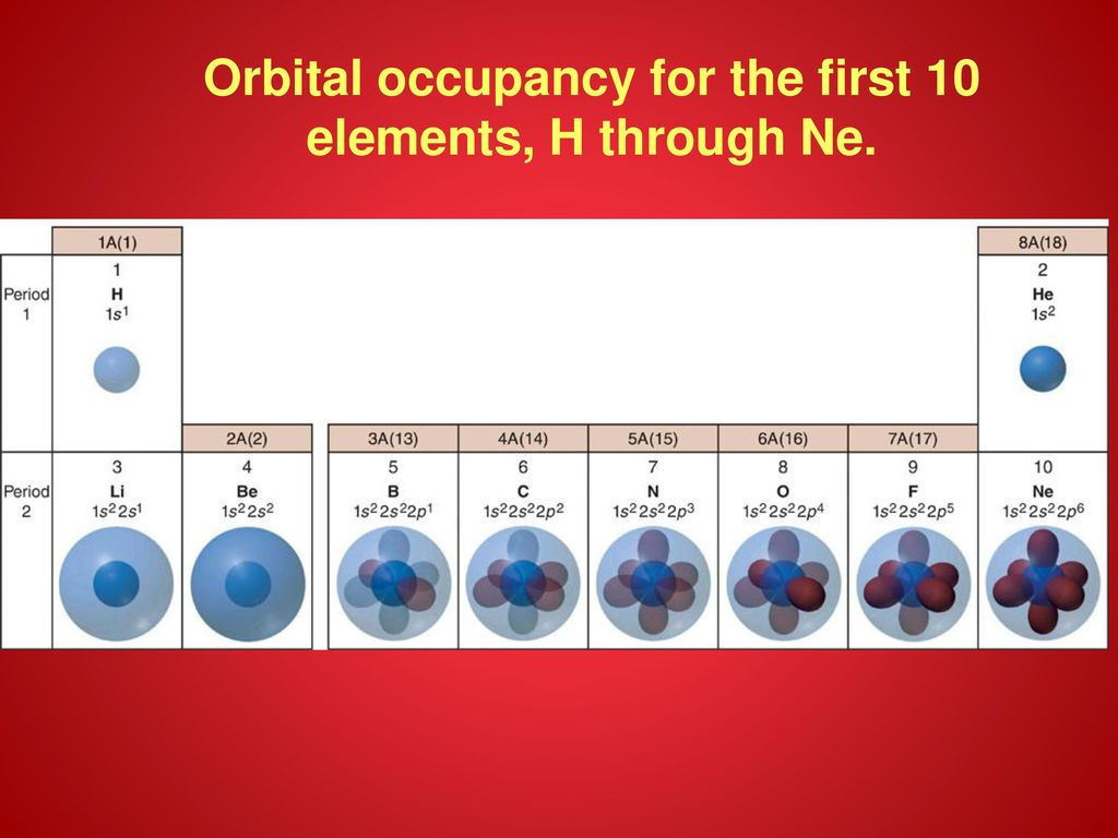 Spdf orbitals periodic table choice image periodic table images electronic structure of the atom ppt download 65 periodic table and electron configuration gamestrikefo choice image gamestrikefo Choice Image