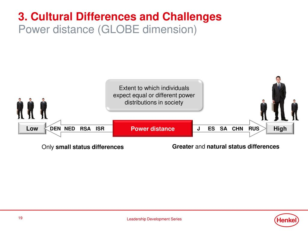 14. Oktober Cultural Differences and Challenges Power distance (GLOBE dimension) Only small status differences.