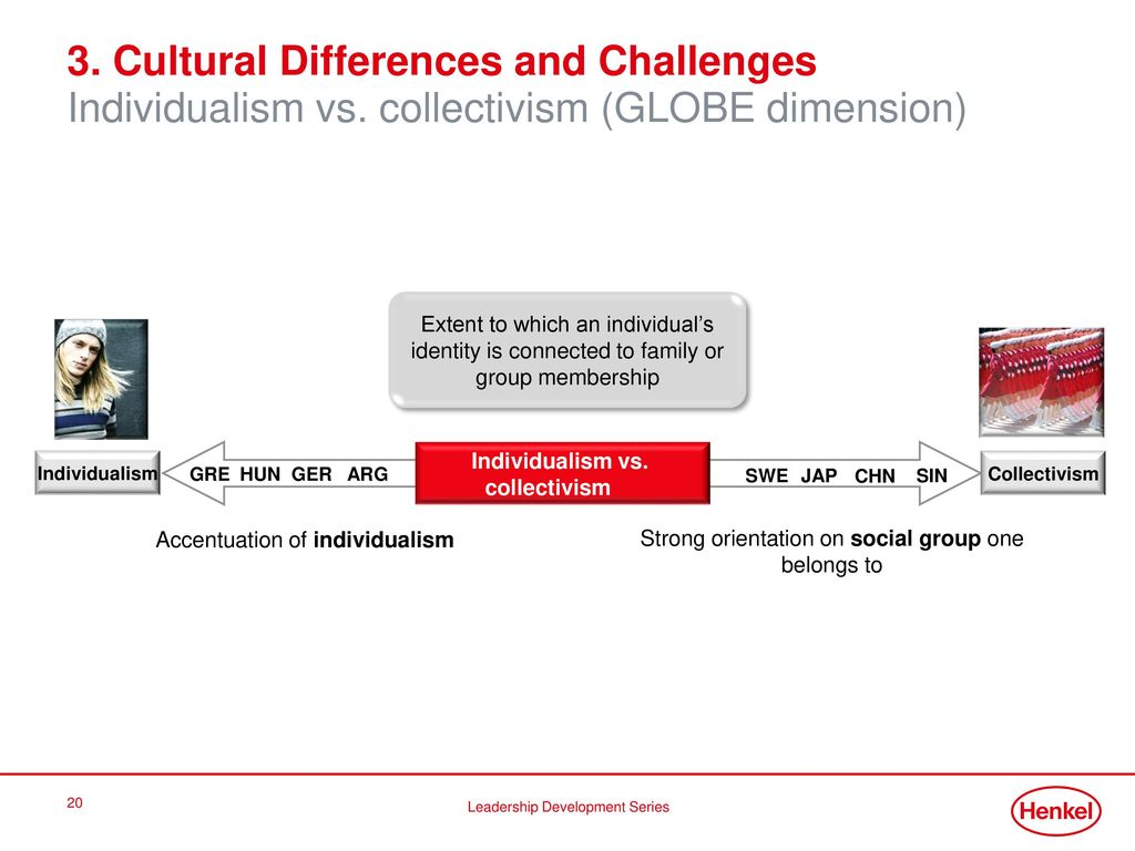 14. Oktober Cultural Differences and Challenges Individualism vs. collectivism (GLOBE dimension)