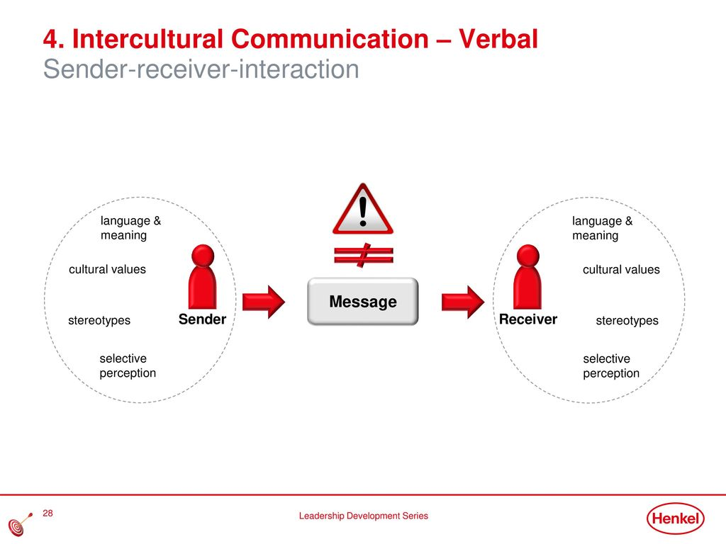 3. Cultural Differences and Challenges Challenging situations: Meetings-negotiations-decisions