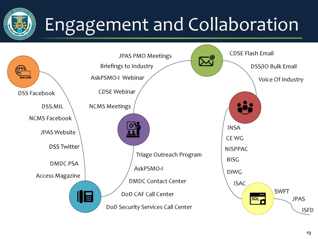 Personnel security update january ppt video online download 19 engagement and collaboration falaconquin