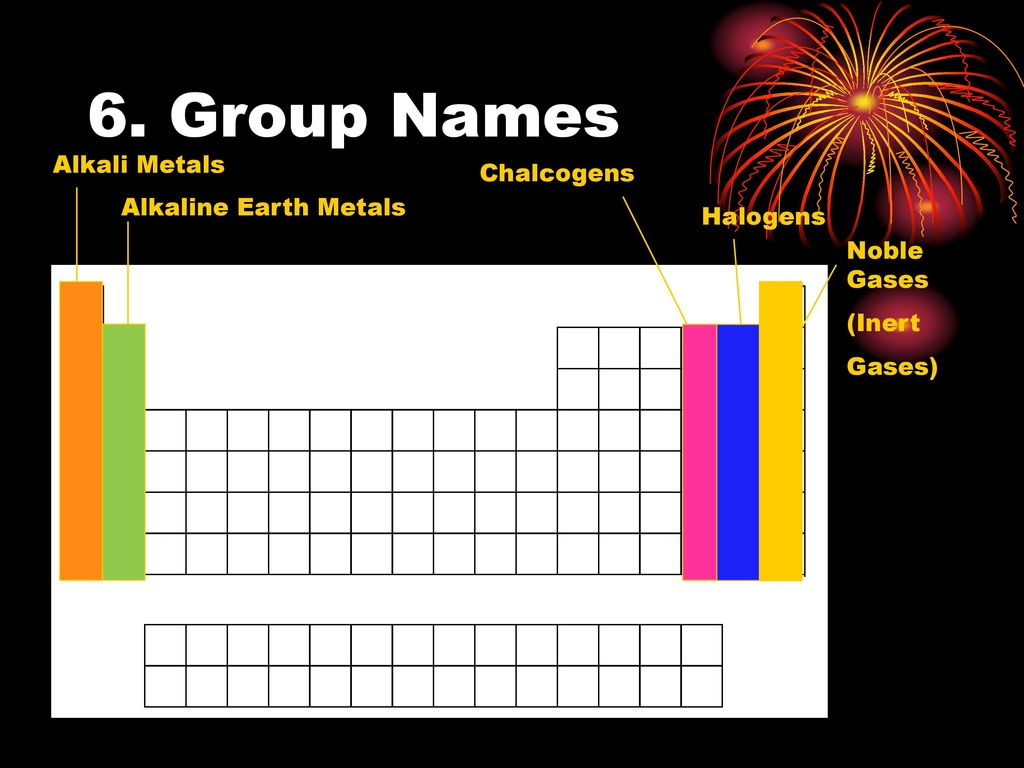 Periodic table gases images periodic table images chalcogens on periodic table gallery periodic table images periodic table and trends ppt download group names gamestrikefo Image collections