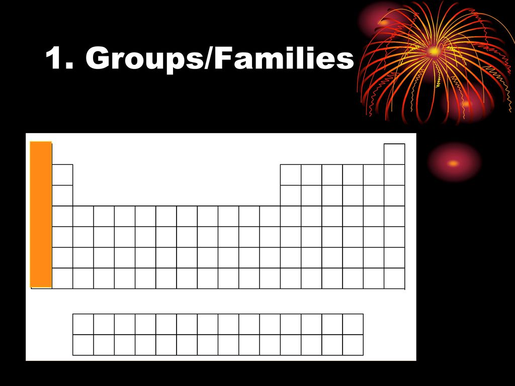 Groups families periodic table gallery periodic table images periodic table and trends ppt download groupsfamilies gamestrikefo gallery gamestrikefo Image collections