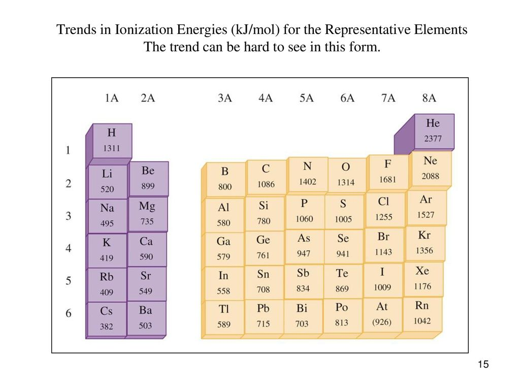 Representative elements in periodic table image collections n element periodic table images periodic table images representative elements on the periodic table image collections gamestrikefo Image collections