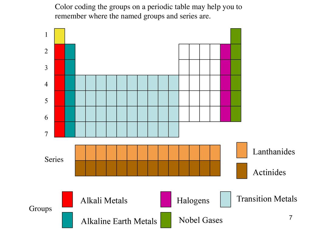Periodic table labeled alkali metals choice image periodic table periodic law a periodic repetition of chemical and physical lanthanides actinides alkali metals halogens transition metals urtaz Image collections