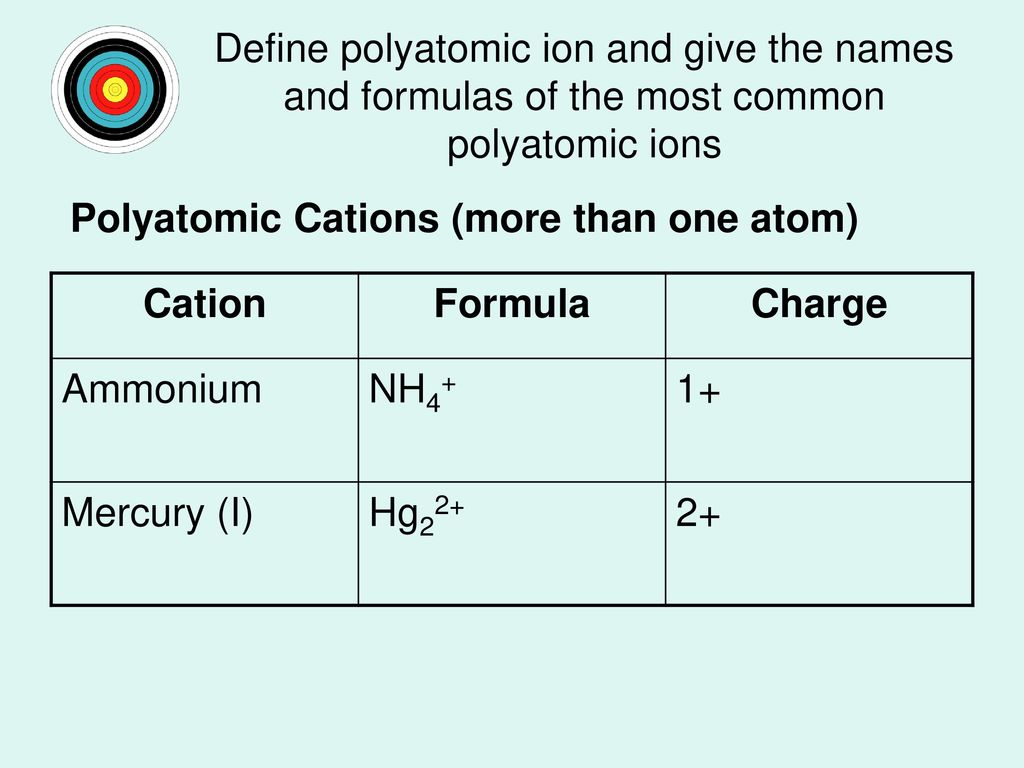Ch 6 chemical names and formulas ppt video online download 10 define polyatomic biocorpaavc Images