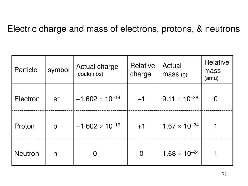 how to find charge and mass