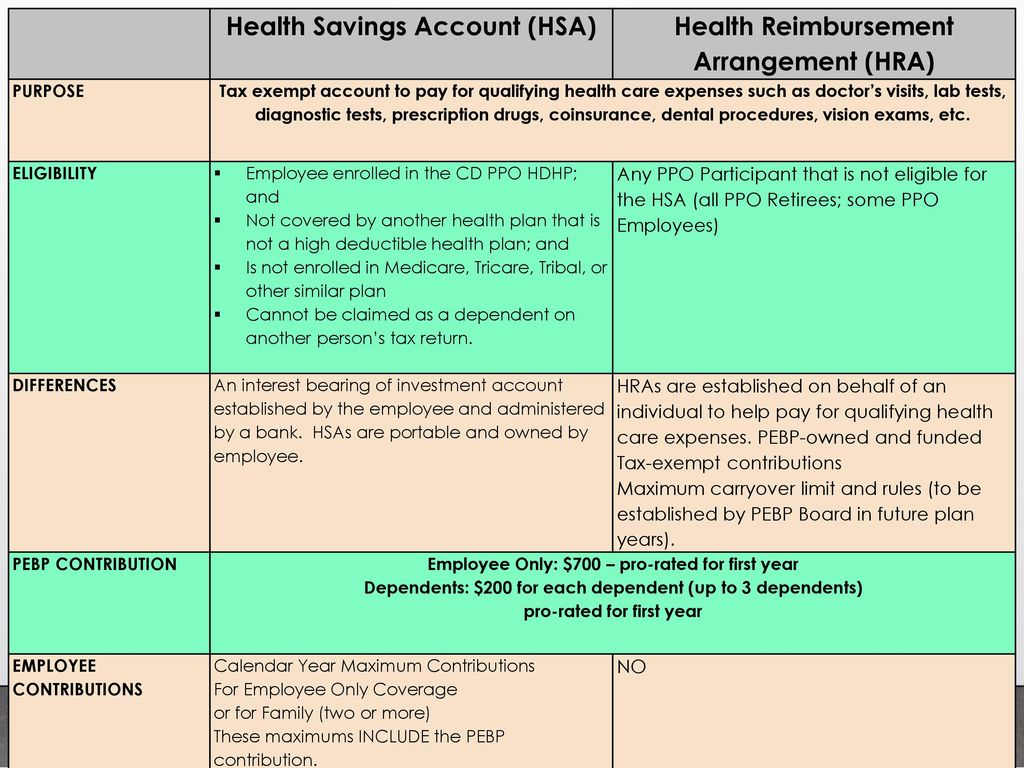 Calendar Year Medical Deductible : Comprehensive health insurance plan year july