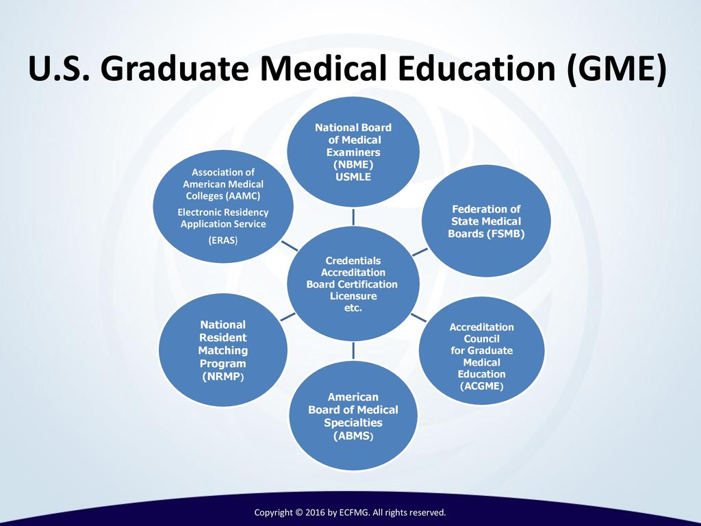 International medical graduates imgs and ppt video online download us graduate medical education gme 1betcityfo Images