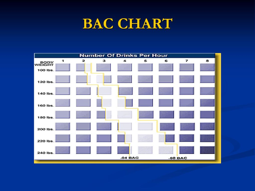 State of alabama dui law ppt download 13 bac chart nvjuhfo Choice Image