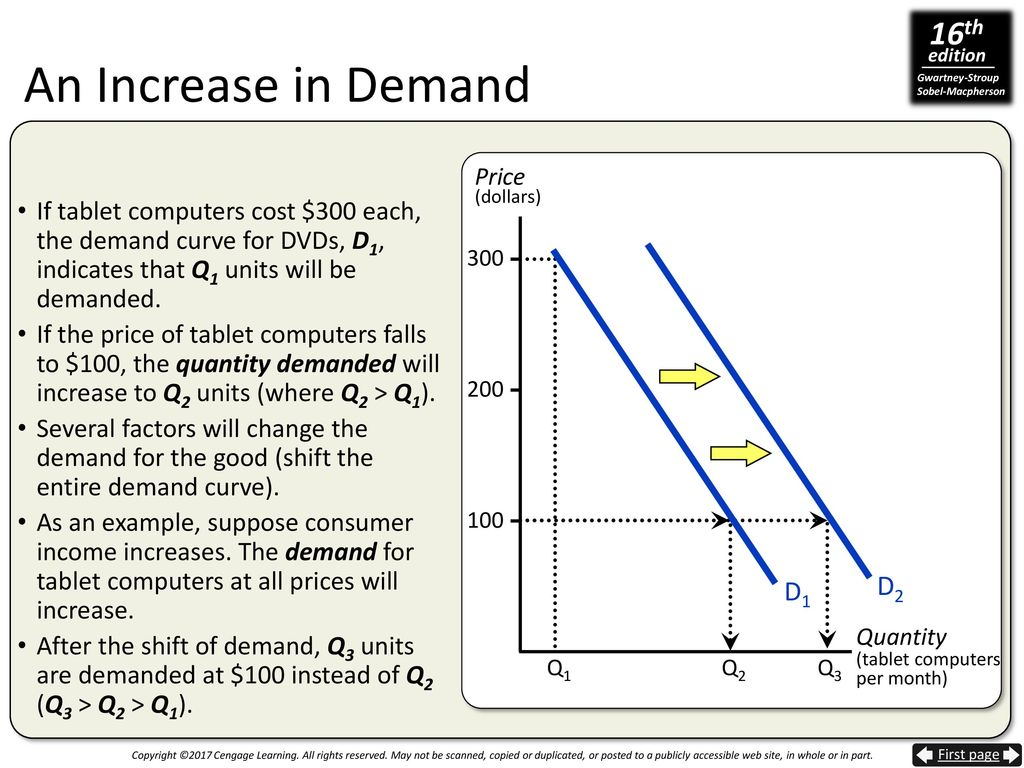 supply and demand and consumer incomes
