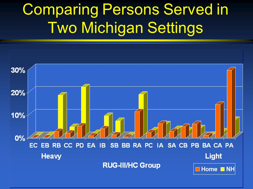 Comparing Persons Served in Two Michigan Settings