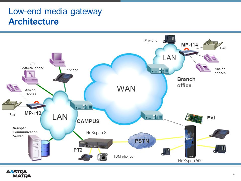 Low-end media gateway Architecture