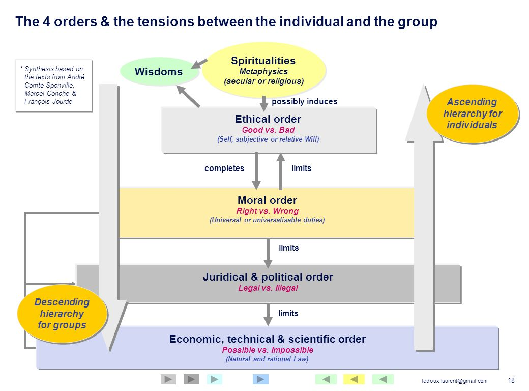 The 4 orders & the tensions between the individual and the group