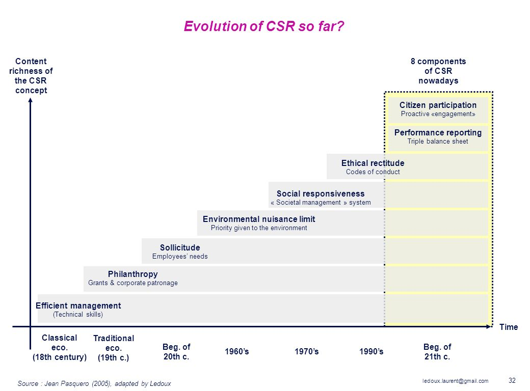 Evolution of CSR so far Content richness of the CSR concept
