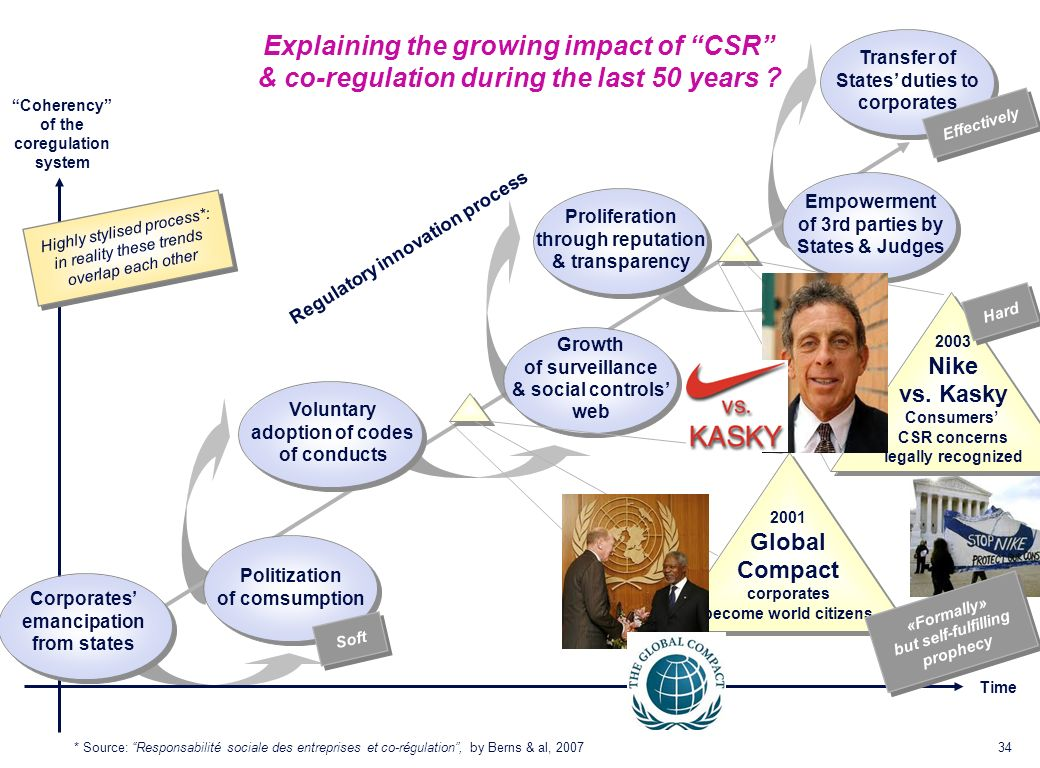 Explaining the growing impact of CSR