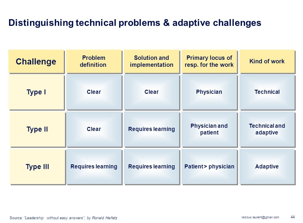 Distinguishing technical problems & adaptive challenges