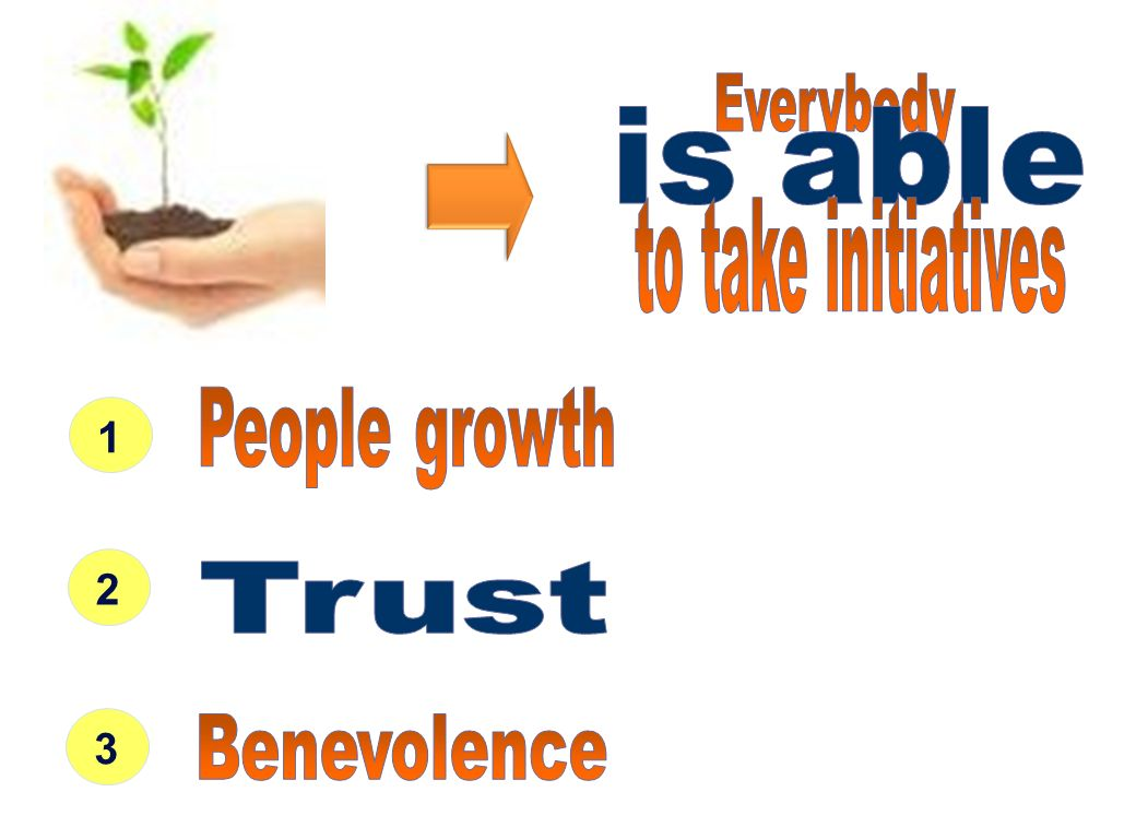 1 2 3 is able Trust Everybody to take initiatives People growth