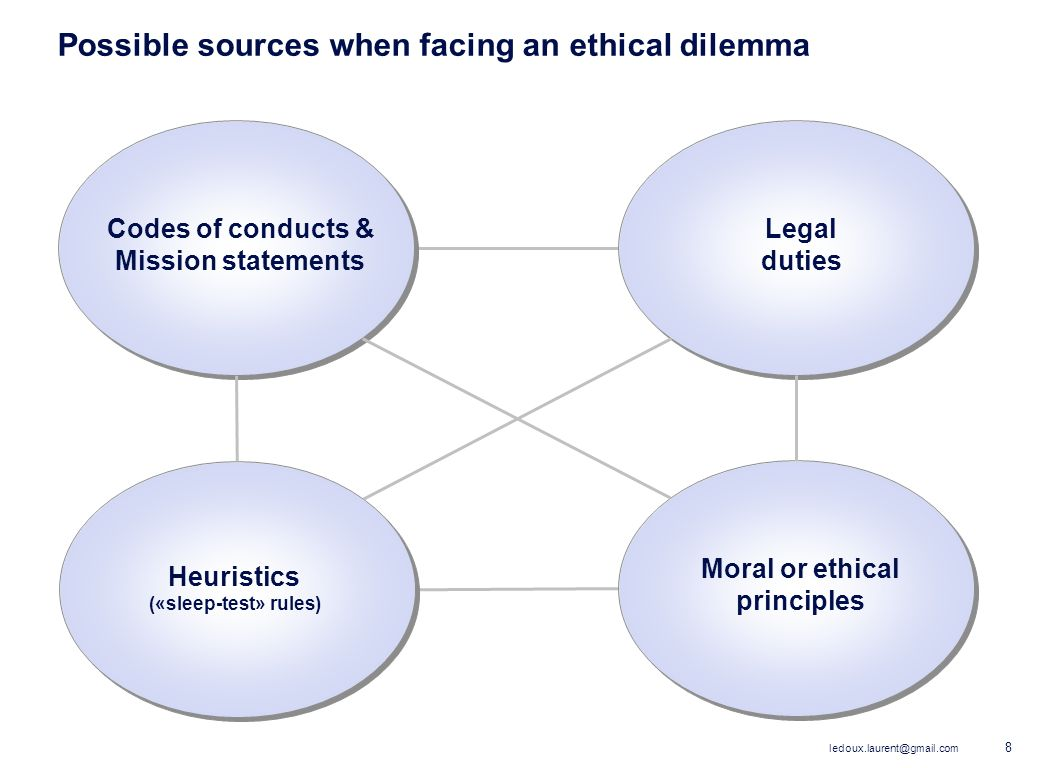 Possible sources when facing an ethical dilemma