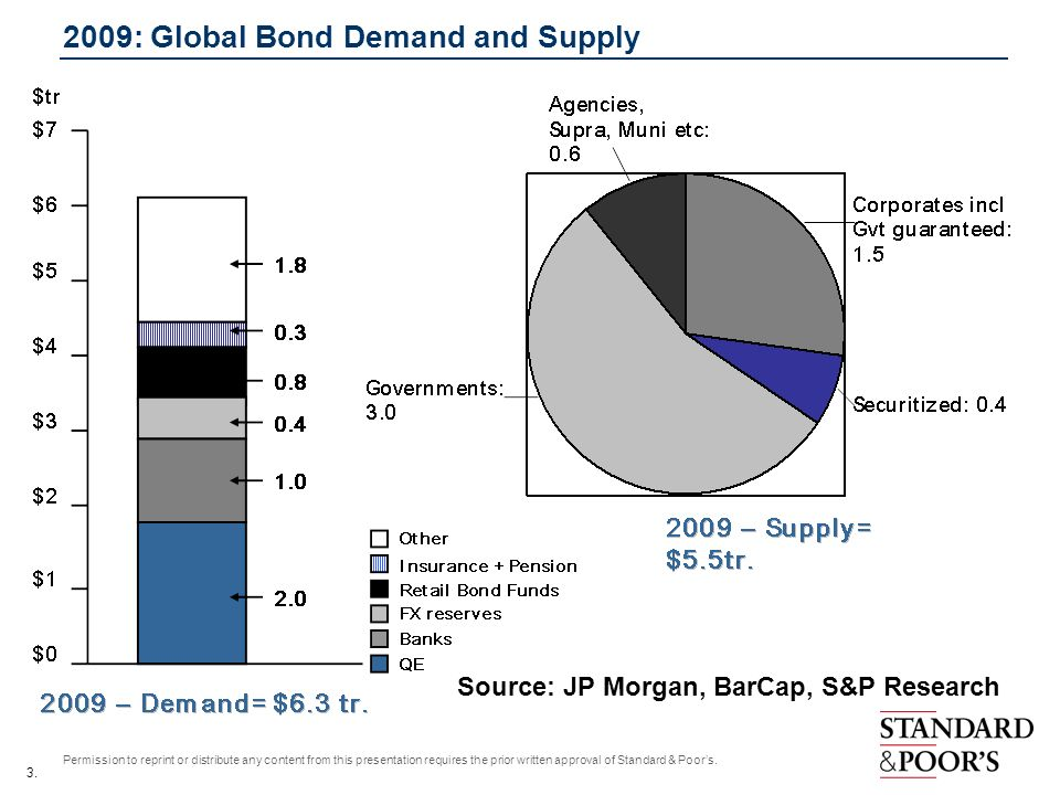 2009: Global Bond Demand and Supply