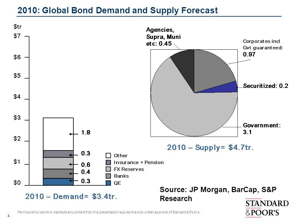 2010: Global Bond Demand and Supply Forecast