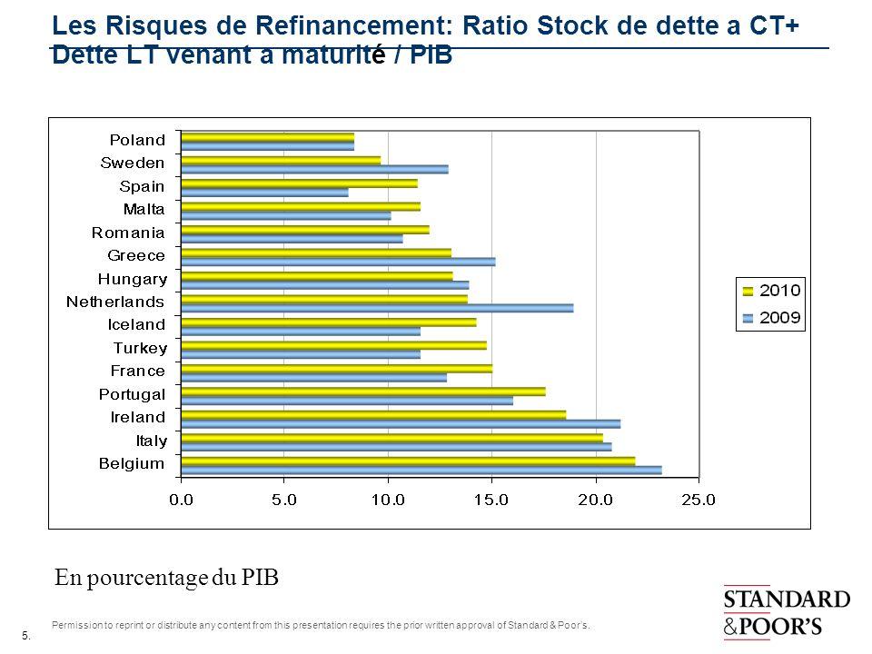 Les Risques de Refinancement: Ratio Stock de dette a CT+ Dette LT venant a maturité / PIB