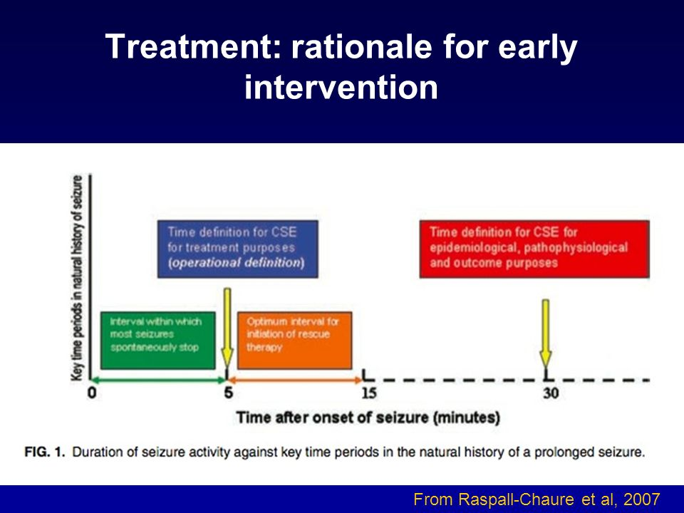 Treatment: rationale for early intervention