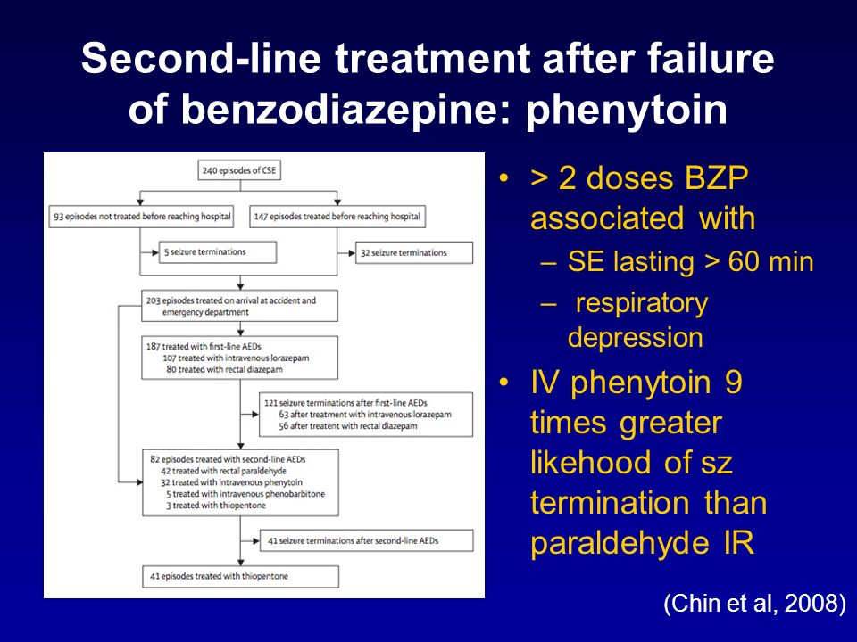 Second-line treatment after failure of benzodiazepine: phenytoin