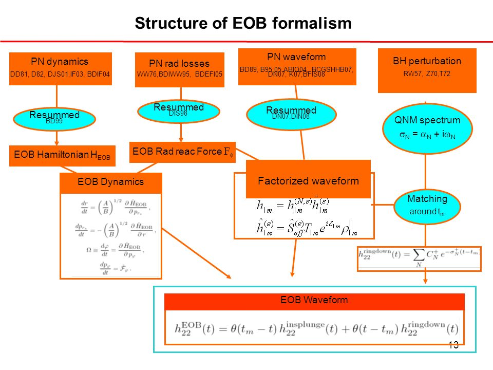 Structure of EOB formalism