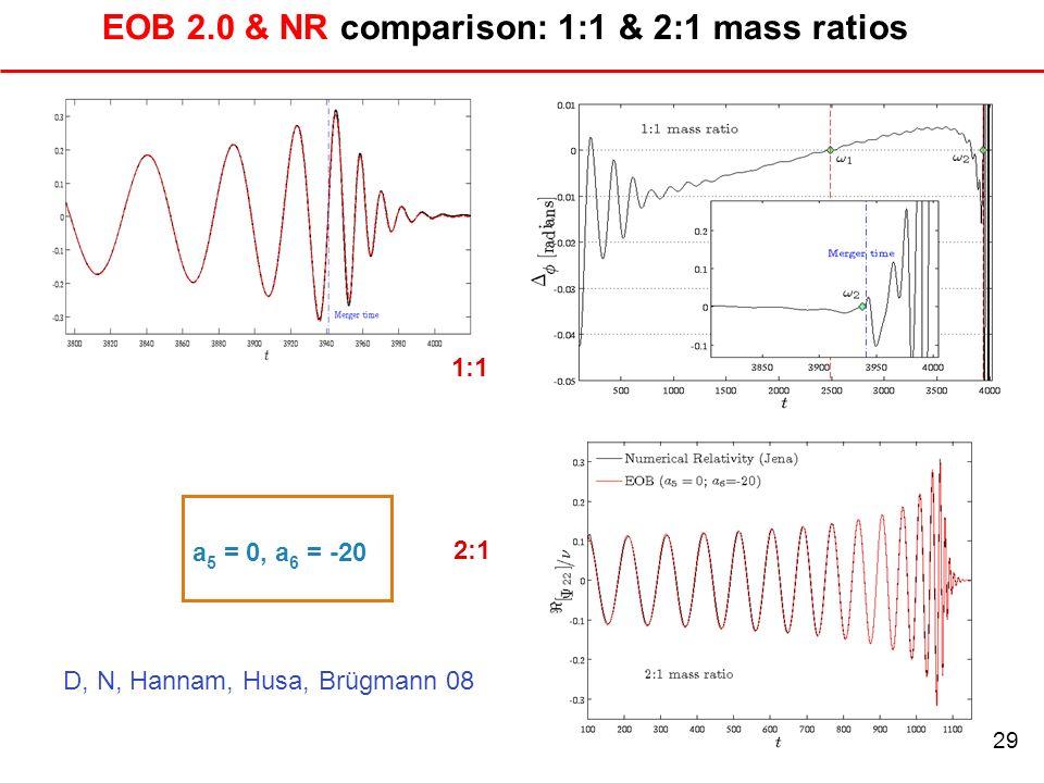 EOB 2.0 & NR comparison: 1:1 & 2:1 mass ratios