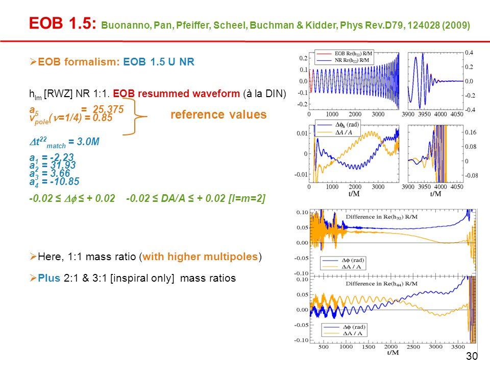 EOB 1. 5: Buonanno, Pan, Pfeiffer, Scheel, Buchman & Kidder, Phys Rev