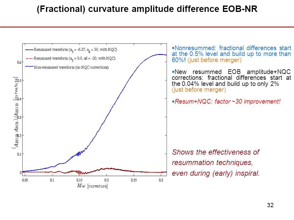 (Fractional) curvature amplitude difference EOB-NR
