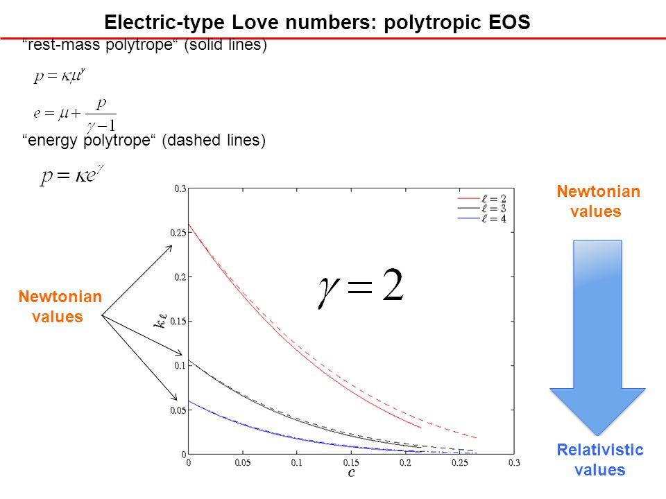 Electric-type Love numbers: polytropic EOS