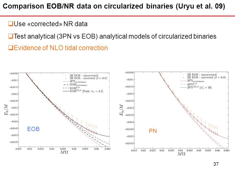 Comparison EOB/NR data on circularized binaries (Uryu et al. 09)