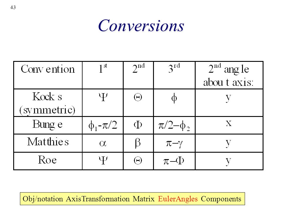 Conversions Obj/notation AxisTransformation Matrix EulerAngles Components