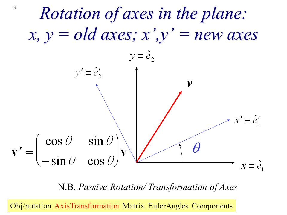 Rotation of axes in the plane: x, y = old axes; x',y' = new axes