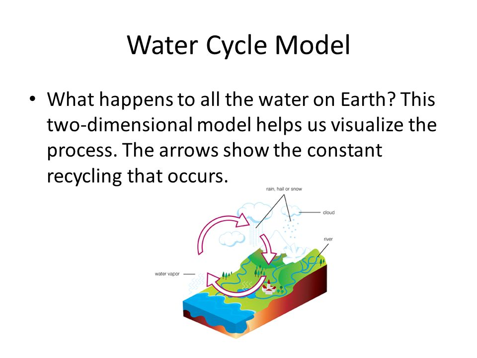 Water Cycle Model