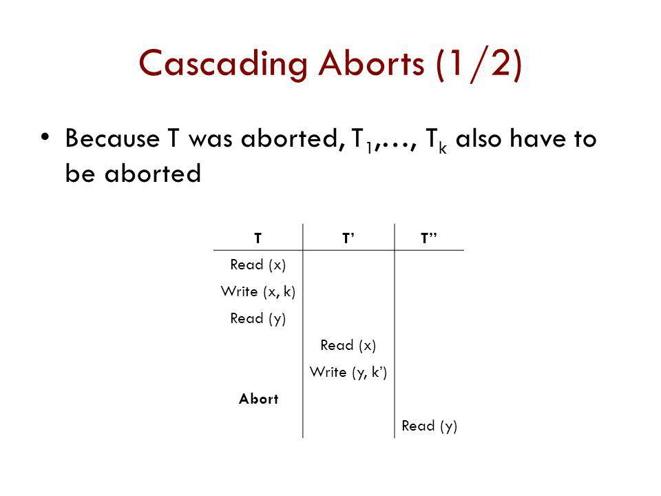Cascading Aborts (1/2) Because T was aborted, T1,…, Tk also have to be aborted. T. T' T'' Read (x)