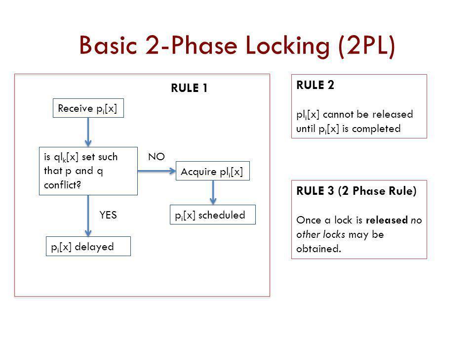 Basic 2-Phase Locking (2PL)