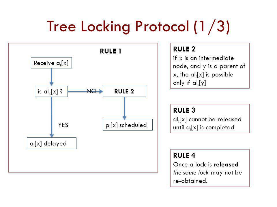Tree Locking Protocol (1/3)